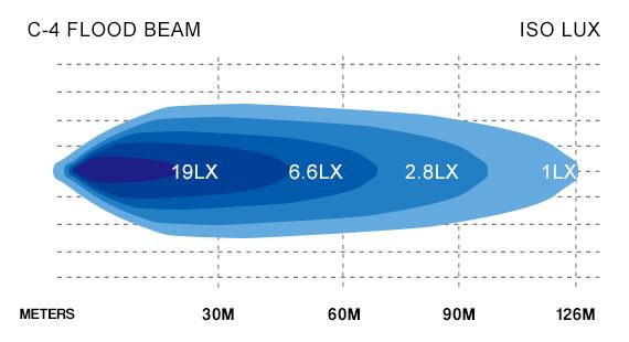 C4 Flood Beam Lux Chart
