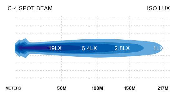 C4 Spot Beam Lux Chart