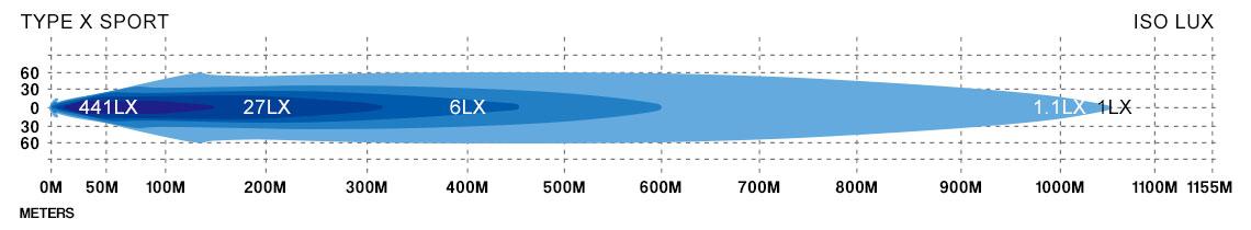 STEDI Type X Sport Lux Diagram