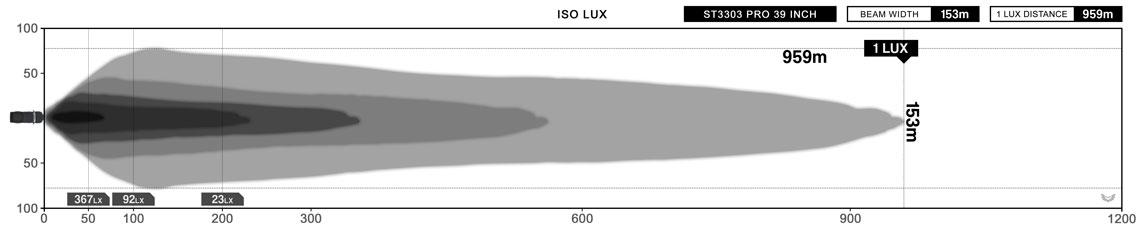 STEDI ST3303 PRO 39 Inch LED Light Bar Lux Diagram
