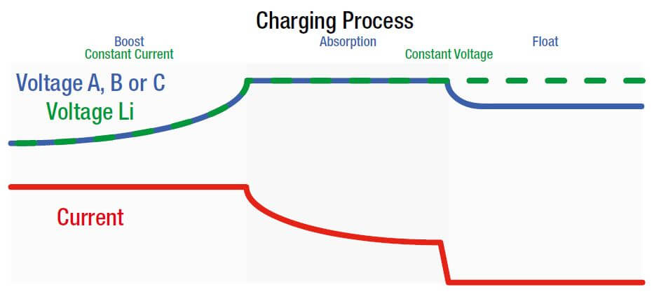 DCDC charging stages